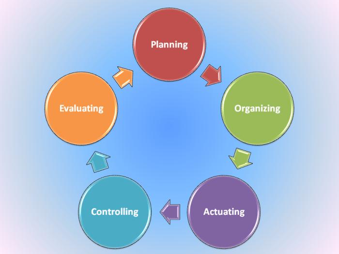 Metode POACE Dalam Organisasi ProfesiPilot